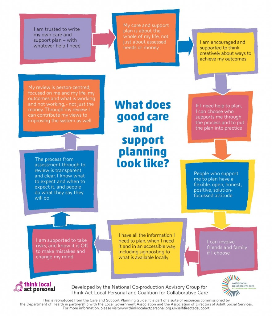 goodsupportandcareplanningposter-1 copy-page-001
